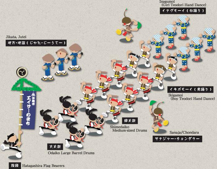 沖繩市EISA基本隊形